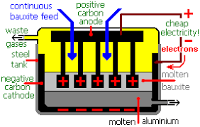 Extraction Of Aluminium Aluminum Recycling Sodium By