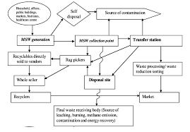 Schematic Flow Chart Of Common Msw Management Process