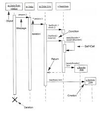 uml  sequence diagram examplesequence diagram example