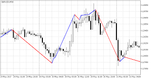 Free Download Of The Rsi Trend Indicator Indicator By