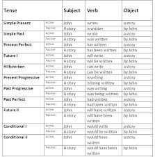 Voice Chart Pdf Active Passive Voice Rules Chart In Hindi Pdf