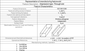 Position Designation Tool Table 1 From Computer Assisted System For Manufacturability
