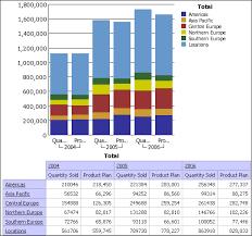 Cognos Line Chart Sales Plan Correlation Sample