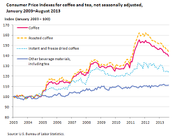 How Much Can You Save By Brewing Your Own Coffee Financial