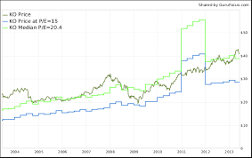 Peter Lynch Chart Searching For Bargains From Warren Buffetts Portfolio Using
