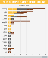 Olympic Gold Medal Chart Metals News Heres How Each Country Is Doing At The Olympics