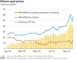 Butane Price Chart U S Energy Information Administration Eia