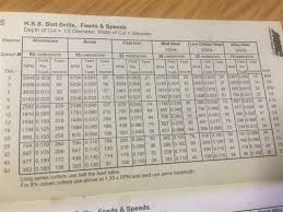 Milling Speeds And Feeds Chart Metric Milling Machine Speeds