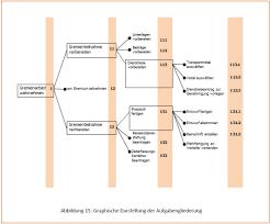 Organisationshandbuch Aufgabengliederung