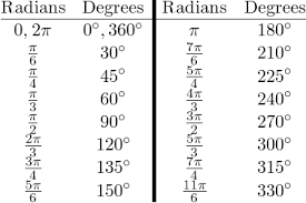 Radian Angle Chart Polar Coordinates Wyzant Resources