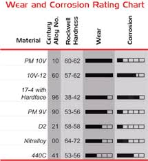 Material Element 10v 12 Wear And Corrosion Chart Intac