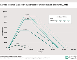 Earned Income Child Tax Credit Chart Eitc Tanf And The Benefits Cliff Bacons Rebellion
