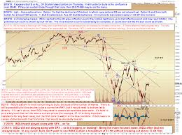 Pretzel Logic Charts Pretzel Logics Market Charts And Analysis Indu And Spx Updates
