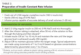 Insulin Preparation Chart Glycemic Control Of Hospitalized Diabetic Patients Todays