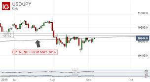 Japanese Yen Bulls Have Yet To Nail Down August Usd Jpy Gains