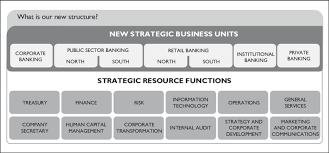 First Banks New Organizational Structure Source Company