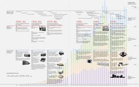 Canon Organizational Chart A History Of Value Creation At Canon Canon Global