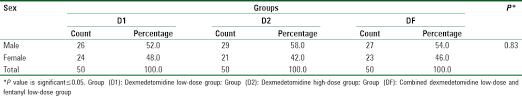 Dexmedetomidine Dose Chart Evaluation Of Different Doses Of Dexmedetomidine Alone