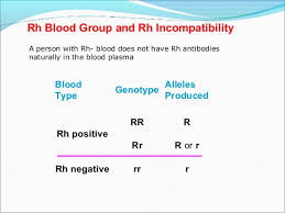 Blood Transfusion Chart Compatibility Safe Blood Transfusion