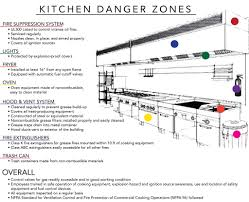 Commercial Kitchen Organizational Chart Fire Hazards In Commercial Kitchens By Tim Brooks