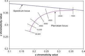 Radiator Output Chart Blackbody Radiator An Overview Sciencedirect Topics
