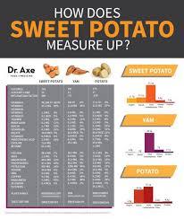 Potato Size Chart 37 Secretly Healthy Sweet Potato Recipes Sweet Potato