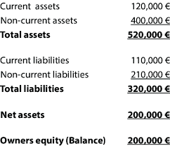Example Of The Simple Balance Sheet Calculation Download Table