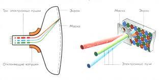 Телевидение доклад понятие изобретение эволюция Схема работы кинескопа