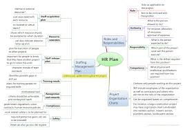 how to plan for managing human resources on your project  figure 3 contents of a human resource plan