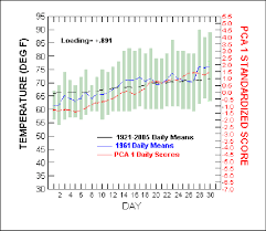 Downtown Los Angeles Daily Temperature Chart For June 1961
