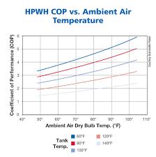 air temp heat pump. Exellent Pump And Air Temp Heat Pump T