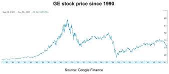 Ge Stock Quote Classy Stock Quote Ge Classy Ge Stock Quote Inspirational Stock Quote For