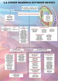 Organizational Chart Gorgeous Organizational Chart DepEd La Union Schools Division Office