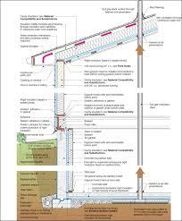 basement wall design. Exellent Wall Comfortable Basement Wall Construction Details Tittle Intended Design U