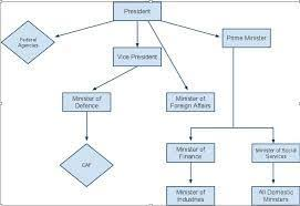 Government Flow Chart Make A Flow Chart Of Prime Minister And His Council Of