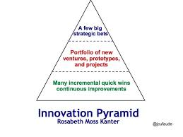 jeffrey cufaude idea architects creating an innovation pyramid  creating an innovation pyramid or portfolio