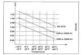 Main Jet And Pilot Screw Adjustments For Altitude And