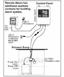 liberty pump wiring diagram data wiring diagrams \u2022 single phase water pump control panel wiring diagram liberty pumps oiltector elevator sump pump systems rh store waterpumpsupply com jeep liberty fuel pump wiring diagram heil heat pump wiring diagram