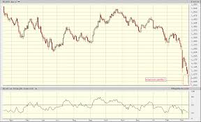 Rtx Index Chart Russian And Ukrainian Financial Markets Seeking Alpha