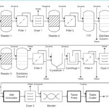 Api Manufacturing Process Flow Chart Process Flow Diagram For Batch Pharmaceutical Manufacturing