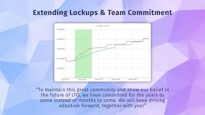 Token Distribution Update Extending Lockups Longer Team