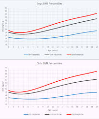 Bmi Chart For Teenage Females Bmi Body Mass Index Skillsyouneed