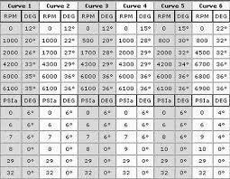 msd 6ls ignition box pre set timing curves ls1tech msd 6ls ignition box pre set timing curves
