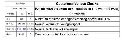 i have an international dt466e that will not start the icp ipr test icp voltages