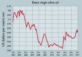 Olive Oil Price Chart Chart Of The Day Olive Oil Prices Are Soaring Moneyweek