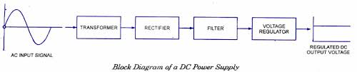 block diagram of a power supply ireleast info dc power supplies introduction electronic circuits and diagram wiring block