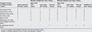 Number Of Pooled Correlations Between Fitness Components And