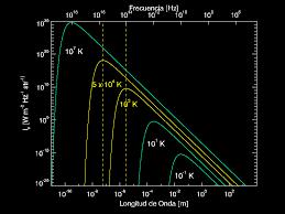 Resultado de imagen de Temperatura de Planck