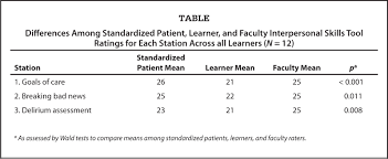 pilot test of a three station palliative care observed structured differences among standardized patient learner and faculty interpersonal skills tool ratings for each station