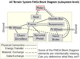 Fmea Chart Fmea Corner Making The Fmea Scope Visible